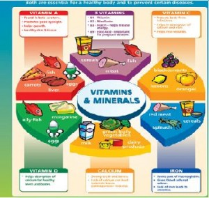 vitamins-and-minerals-sources-300x284